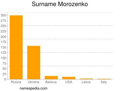 Surname Morozenko