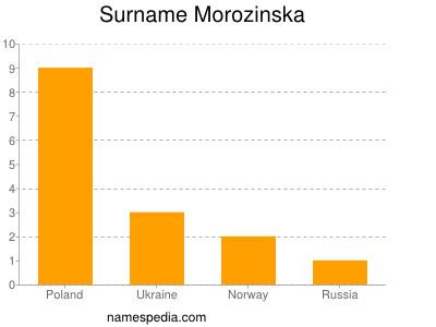 Familiennamen Morozinska