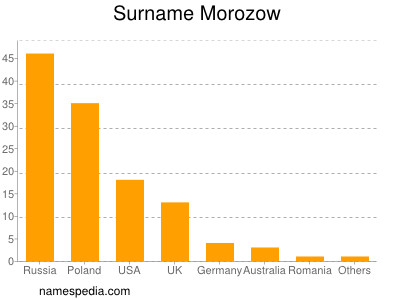 Surname Morozow