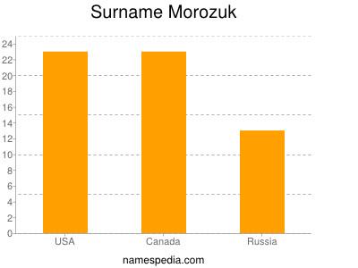 Surname Morozuk