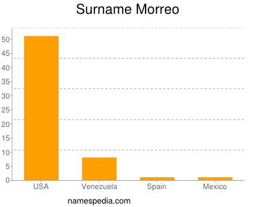 Surname Morreo