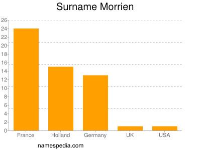 Surname Morrien