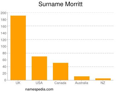 Surname Morritt