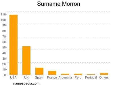 Surname Morron