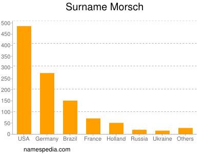 Surname Morsch