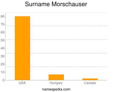 Surname Morschauser