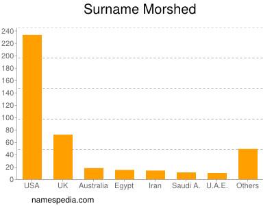 Surname Morshed