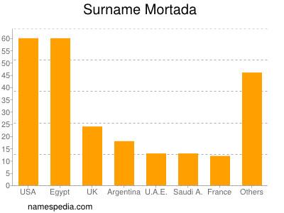 Surname Mortada