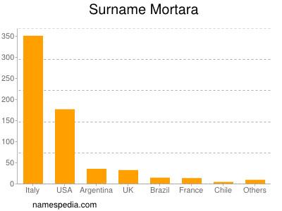 Surname Mortara