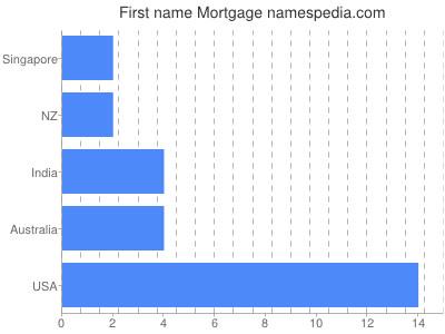Given name Mortgage