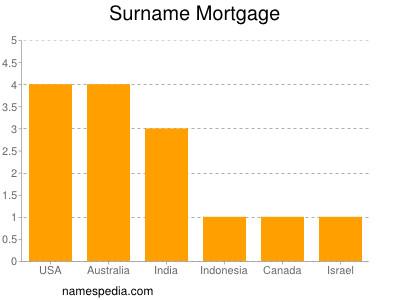 Surname Mortgage