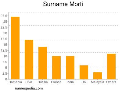 Surname Morti
