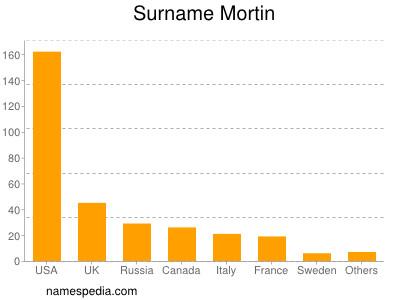 Surname Mortin