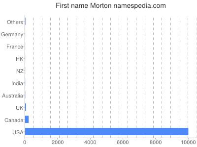 Given name Morton