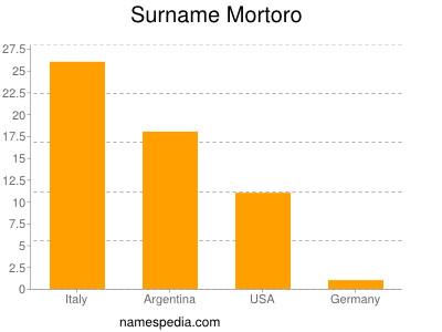 Surname Mortoro