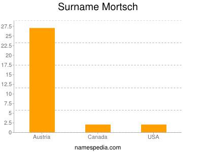 Surname Mortsch