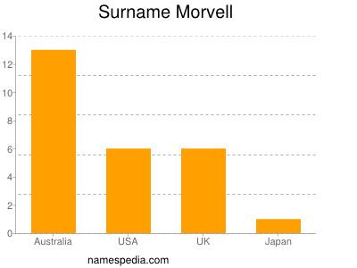 Surname Morvell