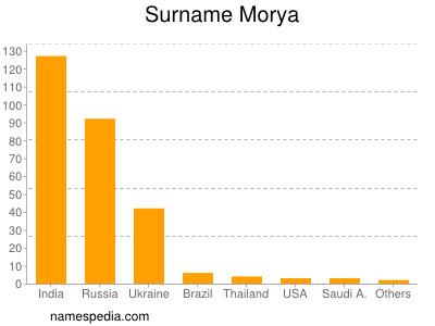 Surname Morya