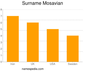Surname Mosavian