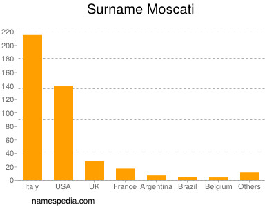Surname Moscati