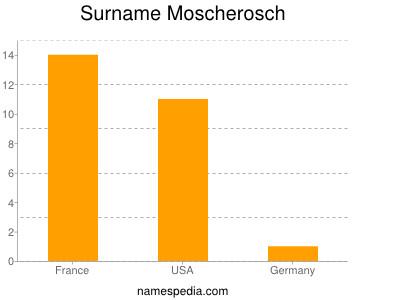 Surname Moscherosch