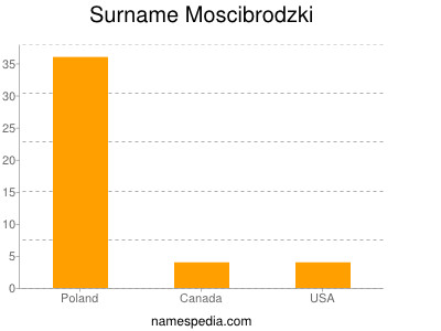 Surname Moscibrodzki
