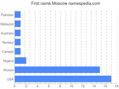 Given name Moscow