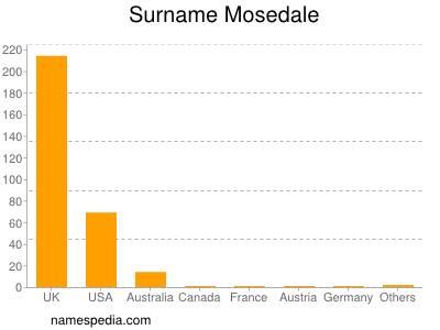 Surname Mosedale