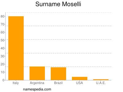 Surname Moselli