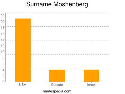 Surname Moshenberg