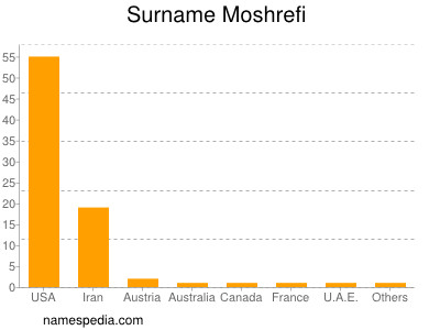Surname Moshrefi