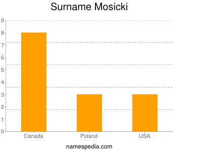 Surname Mosicki