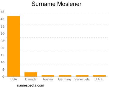 Surname Moslener