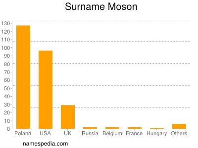 Surname Moson