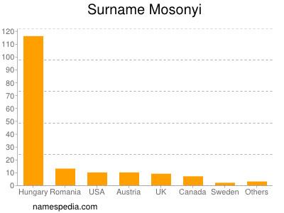 Surname Mosonyi
