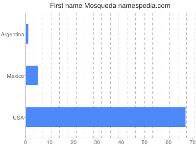 Given name Mosqueda