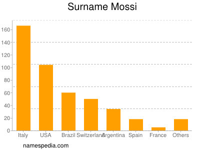 Surname Mossi