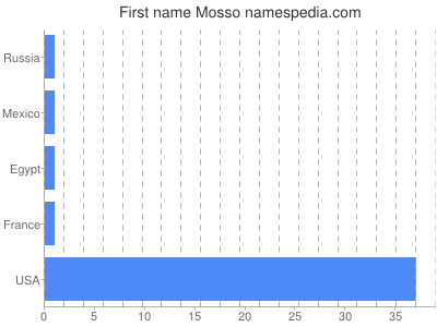 Given name Mosso