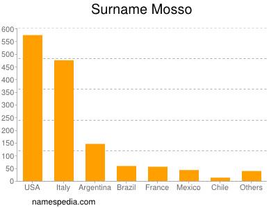 Surname Mosso