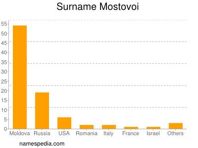 Surname Mostovoi