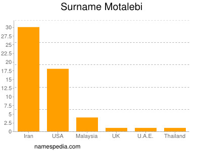 Surname Motalebi