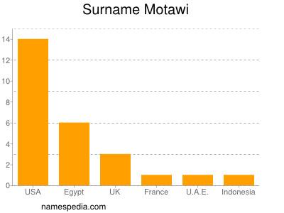 Surname Motawi