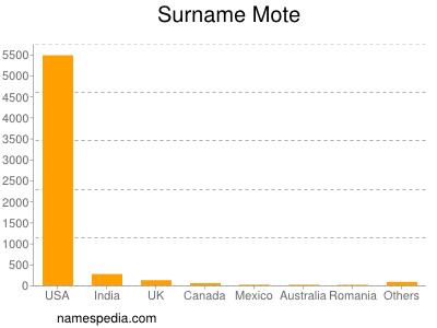 Surname Mote