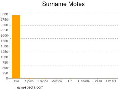 Surname Motes