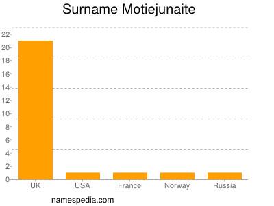Surname Motiejunaite