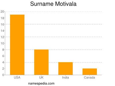 Surname Motivala