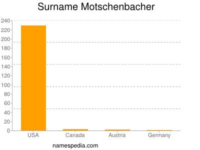 Surname Motschenbacher