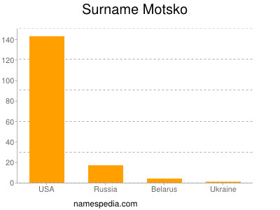 Surname Motsko