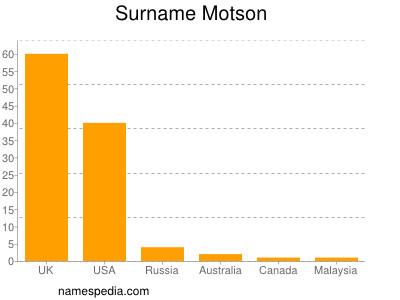 Surname Motson