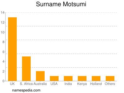 Surname Motsumi
